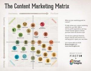 content-matrix-600x467