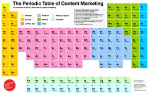 the_perdiodic_table_of_content_marketing-blog-full