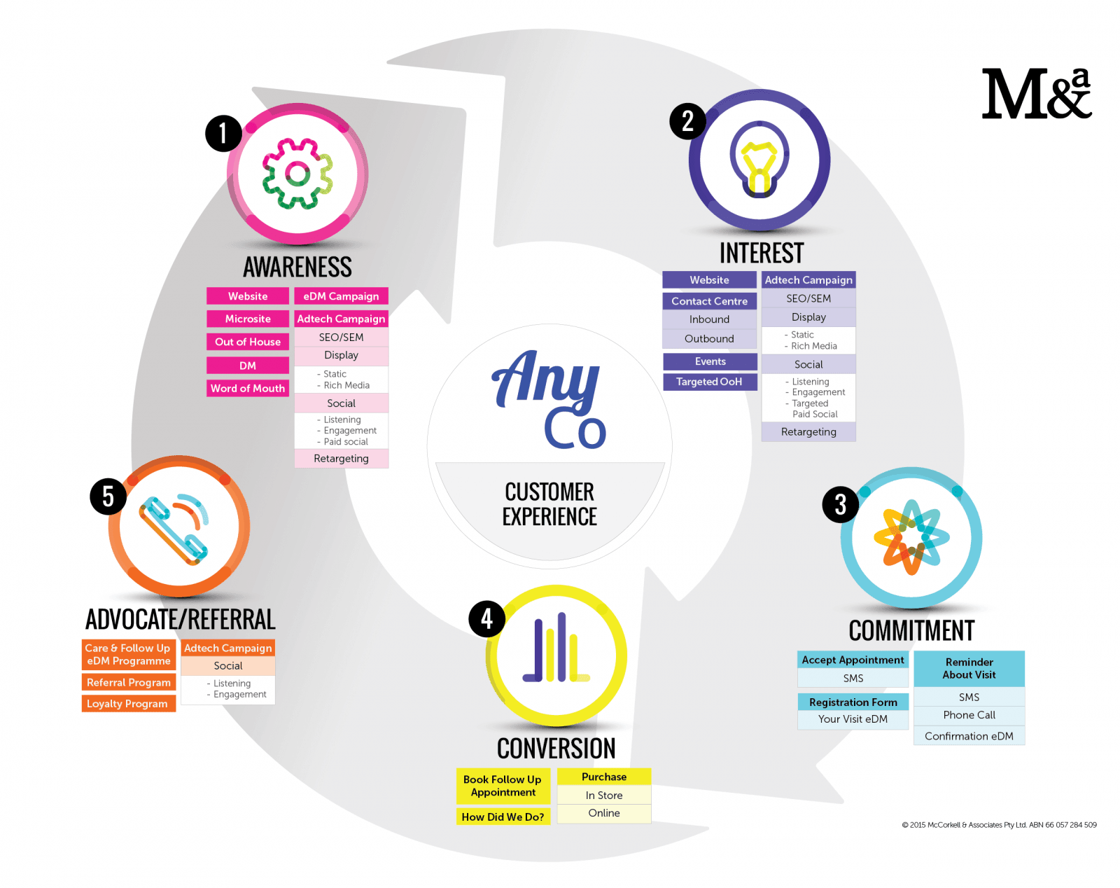 Customer Experience Journey - AnyCo (Lge)